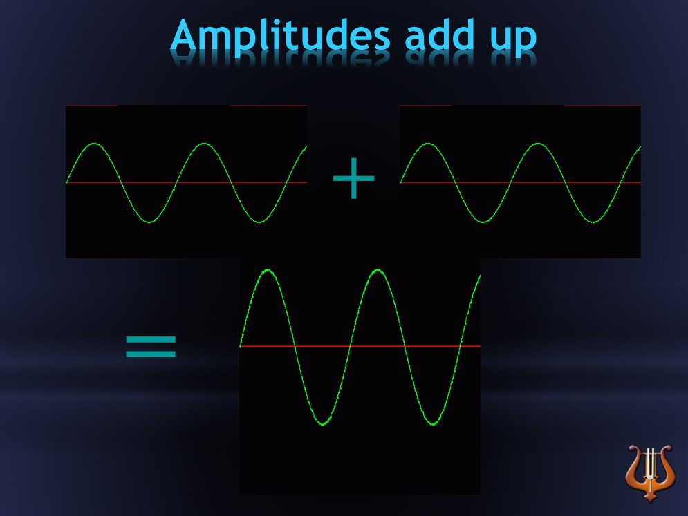 amplitudes adds up