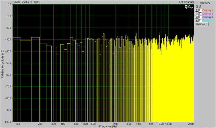 Spectrograph representing noise